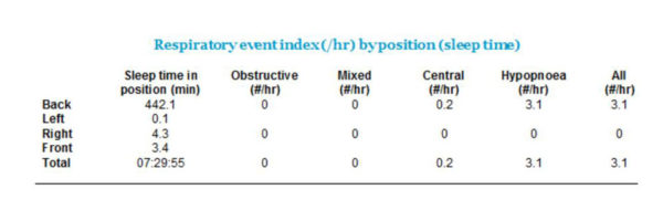 Respiratory-Event-Index